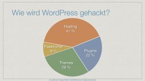 WordPress Security I 2014-07-15.012